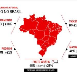 ebit brasil ecommerce 2020