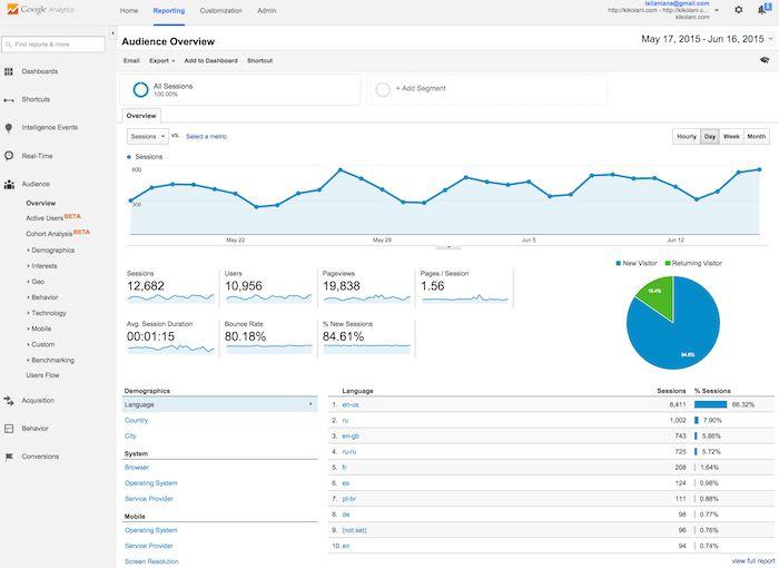 O Guia Absotulo para usar e configurar o Google Analytics 22